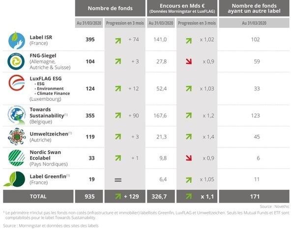 RT @GARREAU75: #Panorama des #labels #européens de #finance #durable Juin 2020 (Juin 2020) https://t.co/E7MMMkj0ij https://t.co/19QHOnDD5m