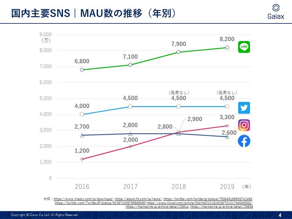 Facebookを本当に見なくなった。Facebookでつながっているのは友人のみで、たまに彼らが元気かな?程度で見る程度。でもLINEでいいよねそれも。2020年5月更新! 12のソーシャルメディア最新動向データまとめ