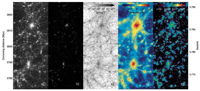 #ダンブルドアのarXiv読み宇宙論的流体シミュレーションを行うことで銀河形成について調べた論文。SPHではなく、グリッドシミュレーションらしい。