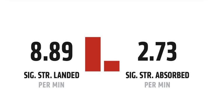 Corey Sandhagen may be champion VERY soon. Look at his significant strike differential compared to Dominick Cruz (one of the most evasive bantamweights of all time) https://t.co/MEjxZ4vLjj