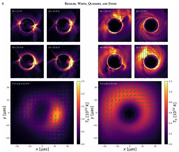 #ダンブルドアのarXiv読み多数のWolf-Rayet星からの恒星風による質量降着環境をSgrA*に見立て、それをGRMHDシミュレーションしたもの。SgrA*を観測したときにどのように見えるのかも示している。ApJL。