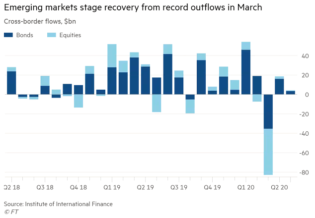 📌 Cross-Border Flows  Chart showing the revival of emerging market equities and bonds from record outflows in March 👉 https://t.co/JKtv1wBK8o  h/t @FT #markets #emergingmarkets #bondmarkets #bonds #fundflows #flows #stocks #stockmarket #equities #investing https://t.co/YiNq9r5rra