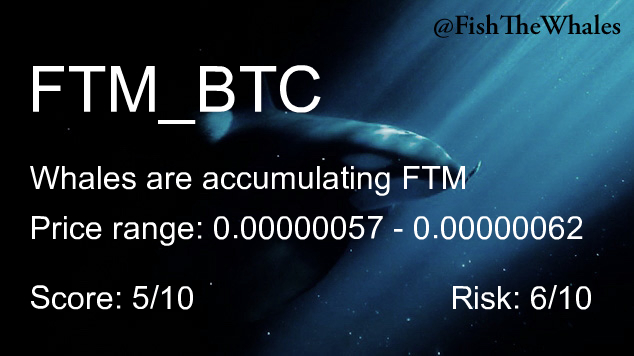 Whales are buying $FTM Last Price: 0.00000062 (Binance) Alerts in last 7 days: 3  $BTC #Binance #FTM pic.twitter.com/xAg9AjA9K4