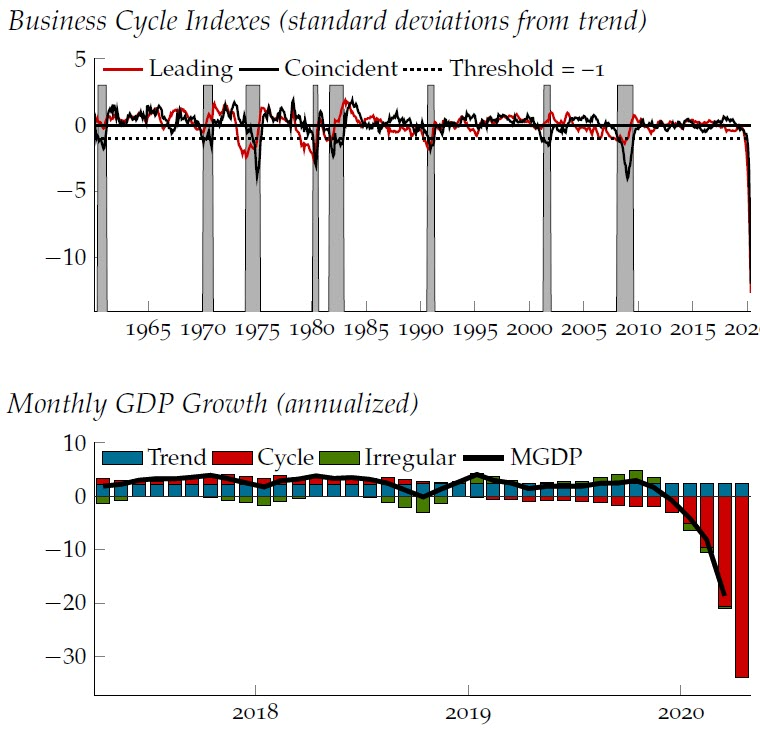 Brave-Butters-Kelley Indexes point to growth falling even further below trend in April. The BBK Coincident Index was –12.0 standard deviations from trend growth, and the BBK Leading Index was –12.7 standard deviations from trend growth. #BBKI #GDP https://t.co/go6C1f85uc https://t.co/79BDdotcUo