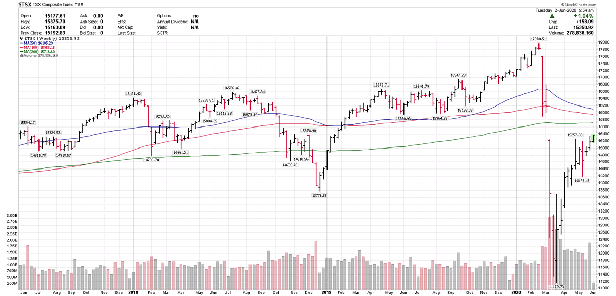 #TSX needs to close this week above 15,258 on weekly #Charts  #CANADA #STOCKS #INDEX #EQUITIES #AMERICA https://t.co/S2X5DujBke