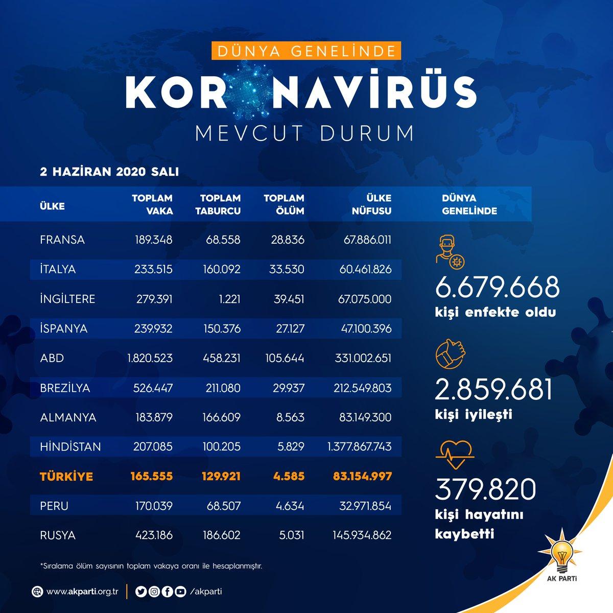 RT @Akparti: Dünya genelinde mevcut koronavirüs tablosu.📊  #BirlikteBaşaracağız #HayatEveSığar https://t.co/CoswGHAqxk