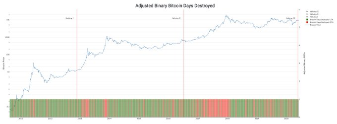 Bitcoin on-chain analytics chart