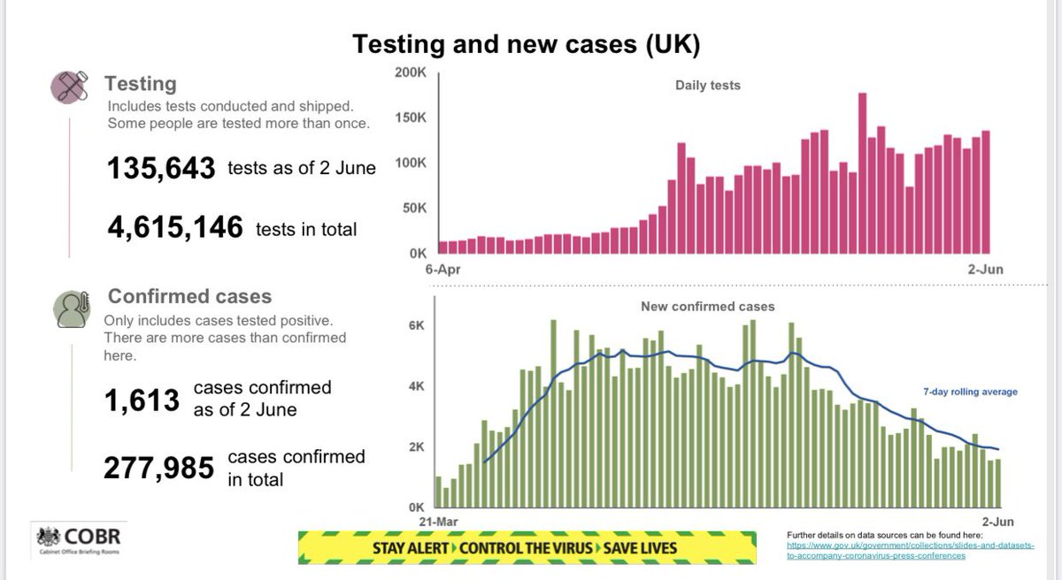 Matt Hancock presents today's testing slide, despite the @UKStatsAuth literally telling him a few hours ago that this data is misleading.  They say it conflates tests done with tests posted out, which they believe is a deliberate attempt to inflate the number of tests. #covid19 https://t.co/eOUMqVuP2q