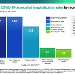 Image for the Tweet beginning: The latest CDC #COVIDView data