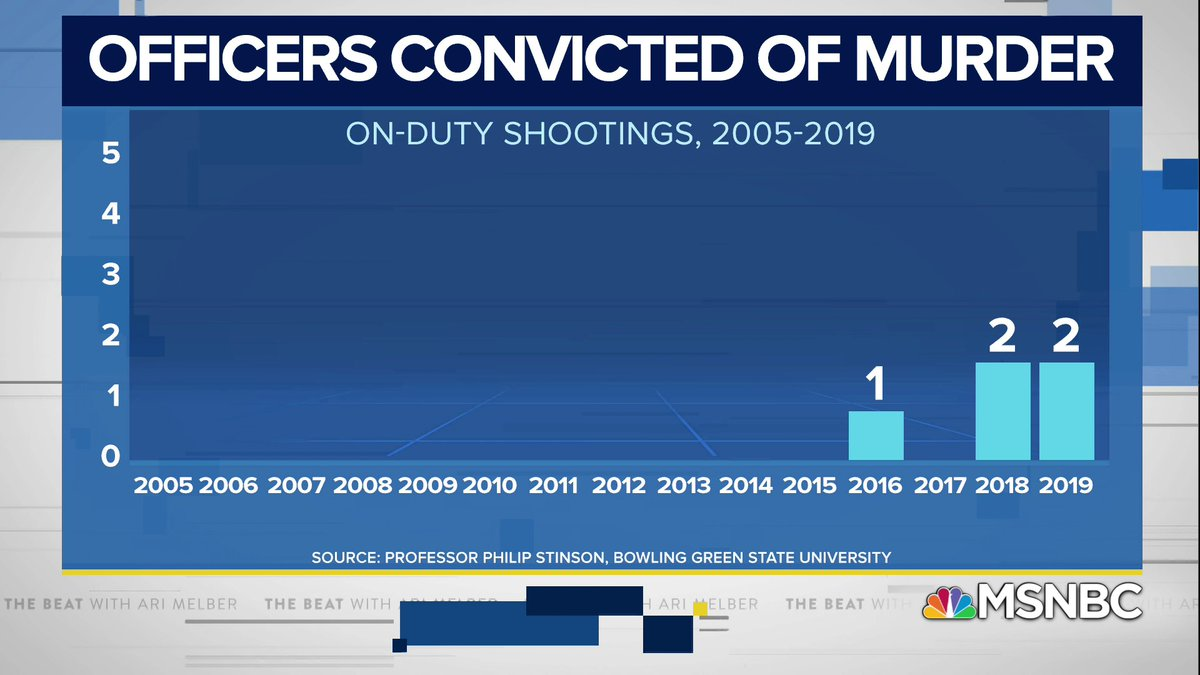 A study by @philstinson shows the vast majority of allegations against police for use of excessive force and killings result in no termination let alone charges. Since 2005, only 5 officers involved in deadly on-duty shootings were convicted of murder.  https://t.co/xj1KkWFlmY https://t.co/1CipfAJUc9