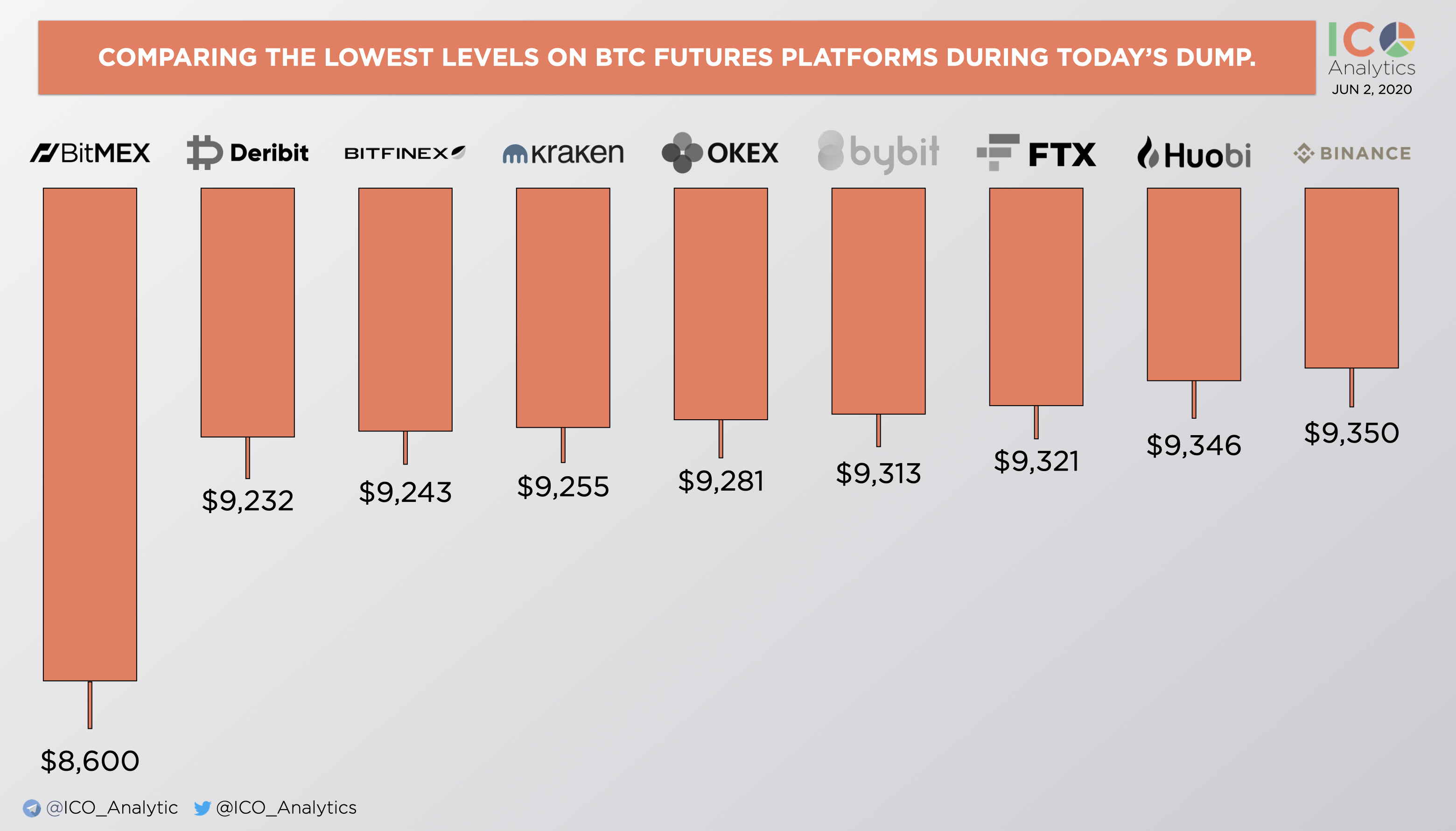 BitMEX Gets Obliterated by Bitcoin's Volatility. (Source: ICO Analytics)