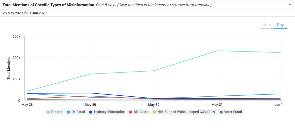 Misinformation about protests (in green) now appears to be exceeding the volume of false claims about Anthony Fauci and hydroxychloroquine — two of the biggest misinfo topics during the pandemic.  More on the tracker by Public Good Projects in @MorningTech https://t.co/5hJQC17G7p https://t.co/lYMVSgVUKb