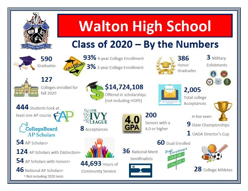 If you were sure the Class of 2020 was amazing, check this out! Proud to be a Walton Raider!