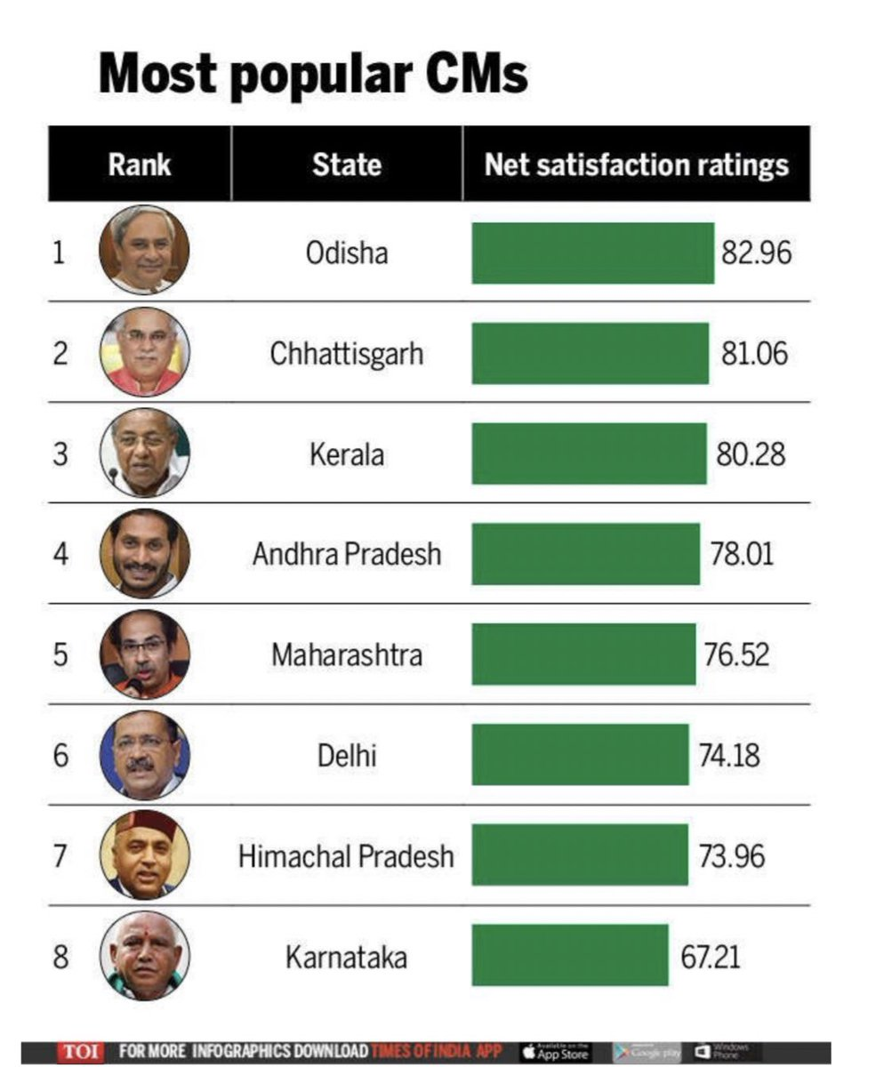 For all the political attacks coming from the state's opposition party, glad to see @CMOMaharashtra enjoy people's support as well as their confidence.  Amongst the top 5 CMs in India as per the CVoter survey. <br>http://pic.twitter.com/8H0oPhtL1b