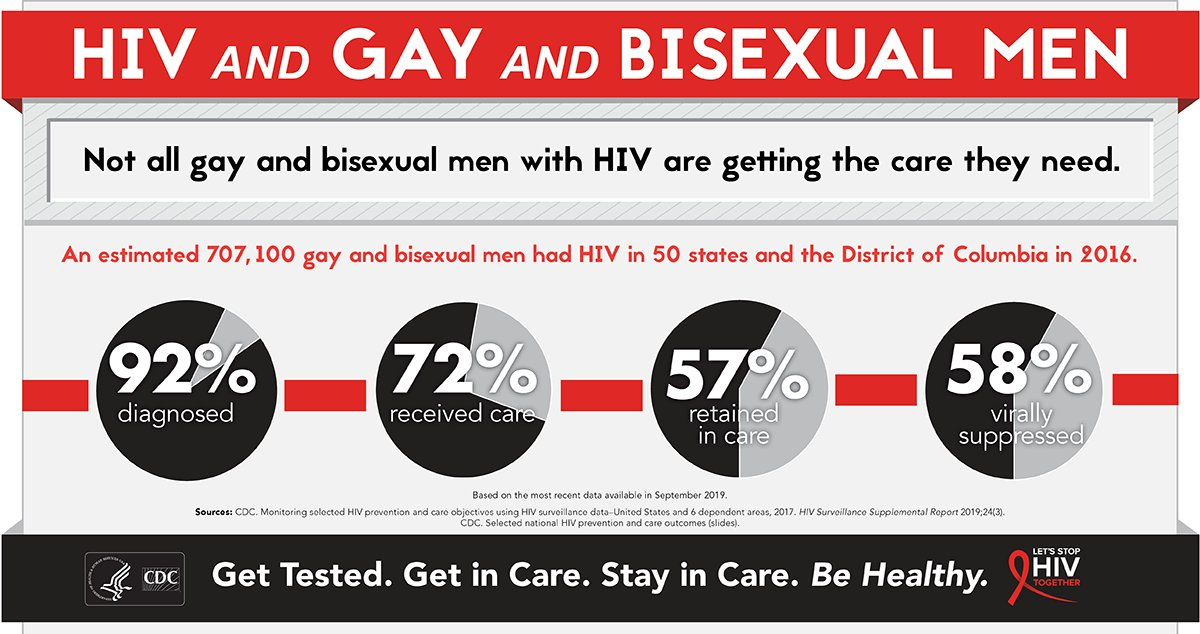 Gay and bisexual men are the populations most affected by #HIV, according to @HIVgov. Talk  with your loved ones about getting tested today and help spread awareness: https://t.co/7GIqkpm4SR #MensHealthMonth #GetTested https://t.co/EOKYScnaW8