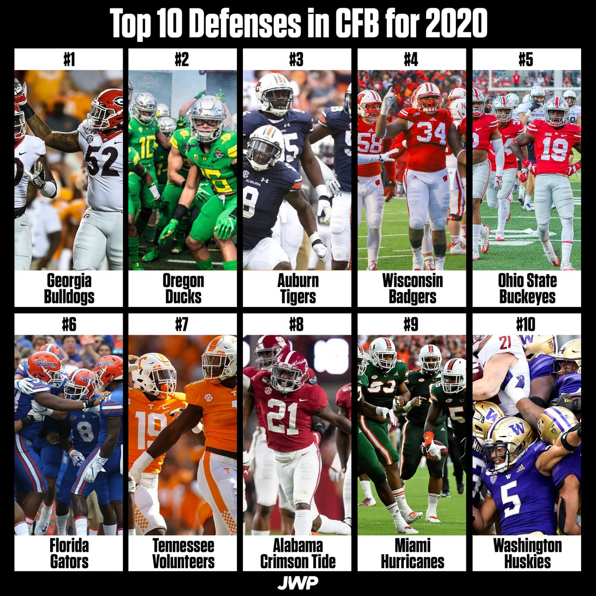 247 Sports released their top 10 defenses for the 2020 #CollegeFootball season. Do you agree or disagree?   1. #UGA  2. #Oregon 3. #Auburn 4. #Wisconsin 5. #OhioState 6. #Gators 7. #Vols 8. #Bama 9. #Canes 10. UWpic.twitter.com/BnMWemlbWA  by John William Perry