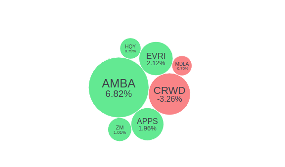 It's hard to come up with a bigger #coronavirus winner than @zoom_us ( $ZM ) and they're reporting #earnings this afternoon.  Others reporting: $AMBA $APPS $CRWD $EVRI $HQY $MDLA  See what they're doing here: https://thebubbleboard.com/?utm_source=twtr&utm_medium=post&name=PM%20EARNINGS%20JUNE%202&tickers=AMBA,APPS,CRWD,EVRI,HQY,MDLA,ZM…pic.twitter.com/EDd4dxh558
