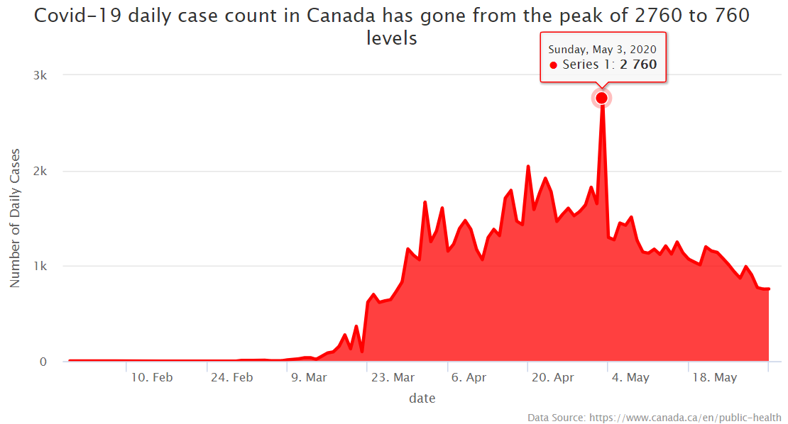 Covid-19 daily case count in Canada has gone from the peak of 2760 to 760 levels  @Highcharts #covid19 #COVID19Canada pic.twitter.com/d5dxGRpvY3