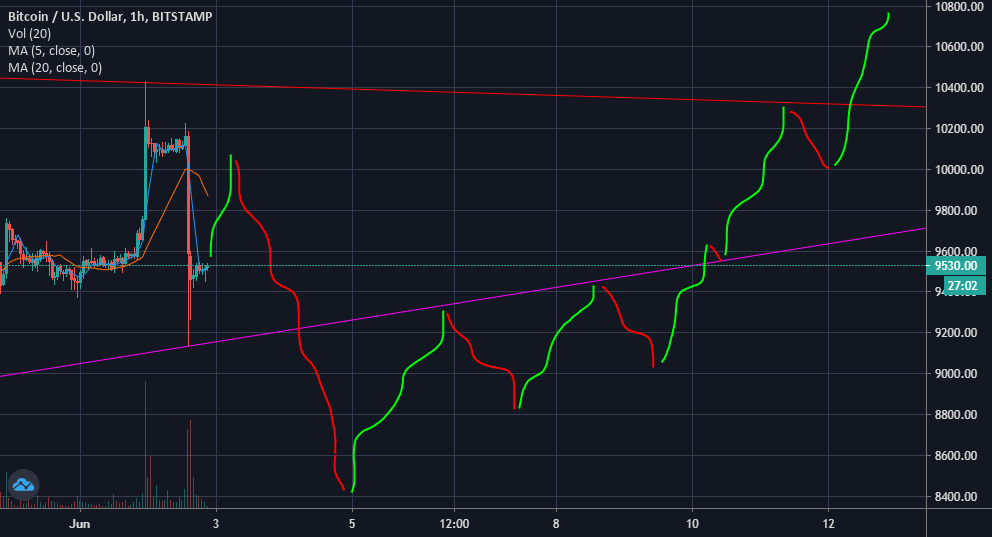This is what i think about Bitcoin path ! http://dlvr.it/RXsGsQ   Bet with $BTC via ⟶ http://cbet.wtf √pic.twitter.com/pSVa3bg2wg