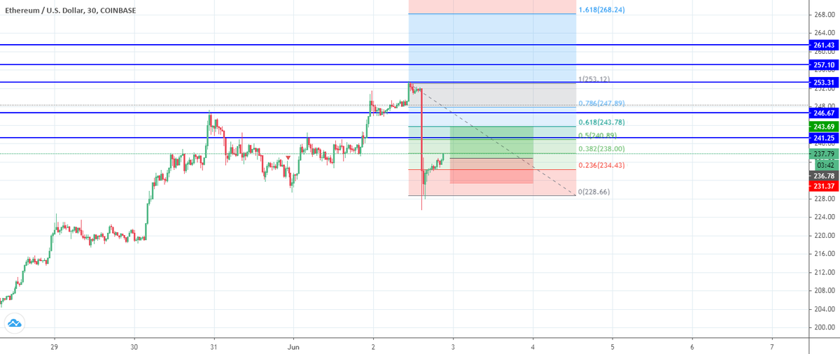 #ETHUSD HERE MY STRATEGY TODAY for COINBASE:ETHUSD by Malek2017yes $BTC https://www.tradingview.com/chart/ETHUSD/G8JBNG9x-ETHUSD-HERE-MY-STRATEGY-TODAY…pic.twitter.com/4Fq7QZo8aO