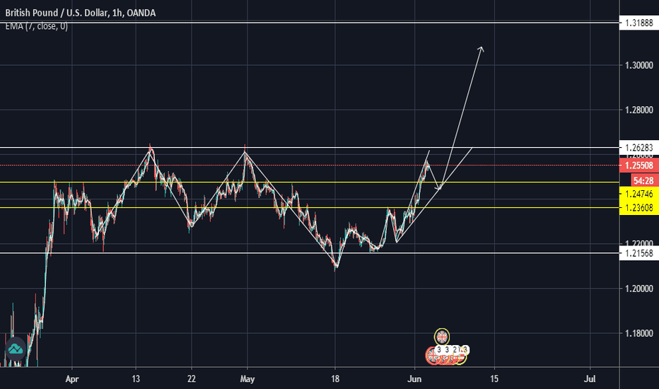 GBP/USD | $GBPUSD | $GBP $USD  dont miss this great buy oppurtunity  Long or short it with BTC on Trade8: http://trade8.to/trade/GBP-USDpic.twitter.com/G4h94W0E98