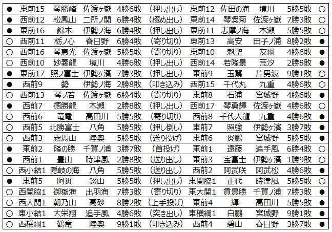 大相撲 データ アナ リスト