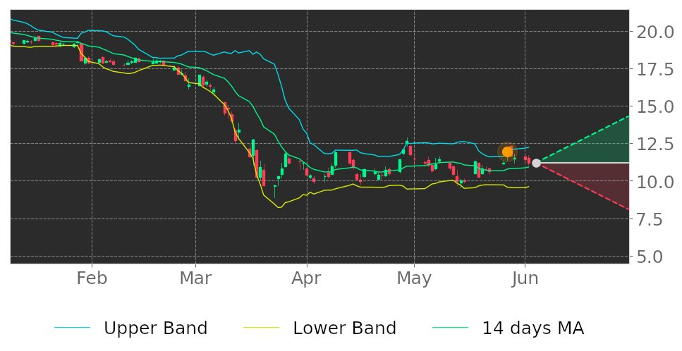 $EBSB in Downtrend: its price expected to drop as it breaks its higher Bollinger Band on May 27, 2020. View odds for this and other indicators: https://tickeron.com/go/1692376 #MeridianBan #stockmarket #stock #technicalanalysis #money #trading #investing #daytrading #news #todaypic.twitter.com/ADDjnn1DNx
