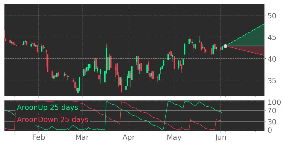 $IMKTA's Aroon indicator reaches into Uptrend on May 28, 2020. View odds for this and other indicators: https://tickeron.com/go/1692377 #stockmarket #stock #technicalanalysis #money #trading #investing #daytrading #news #todaypic.twitter.com/KfYNQlnuBK