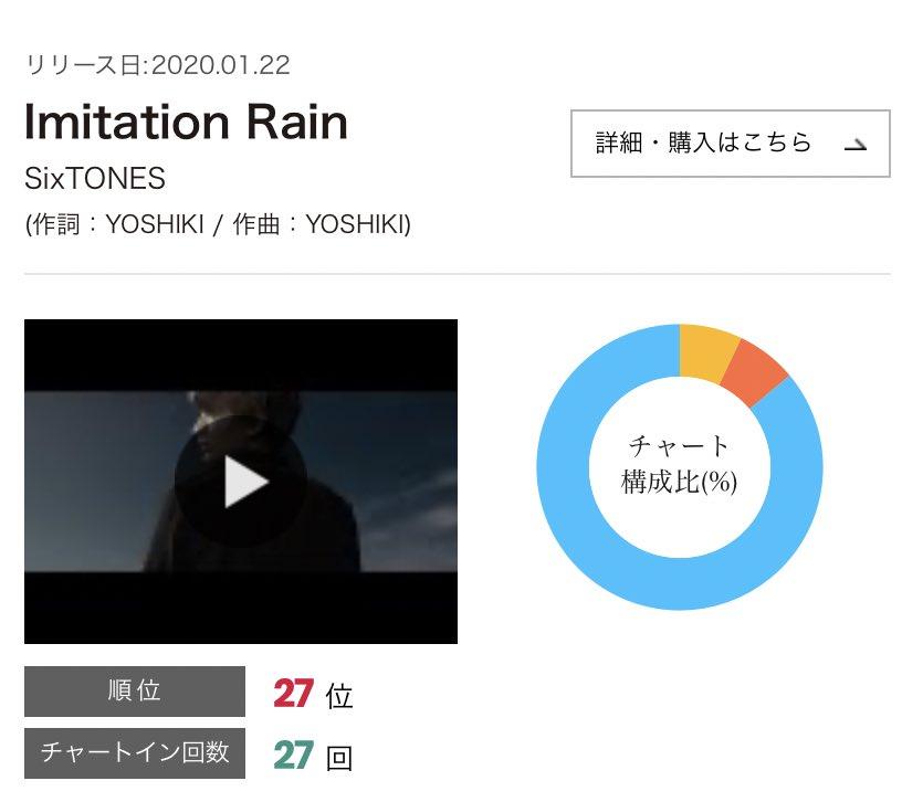🔹《Billboard JAPAN CHART》5/25〜5/31💿SixTONES Imitation Rain 発売19週目【総合27位】(前週35位)CDセールス16位、Twitter 3位ルックアップ9位、ラジオ圏外動画再生回数圏外、カラオケ(指標なし)、BUZZ10位▶️ c/w Telephone NEW WORLD「NAVIGATOR」予約受付中