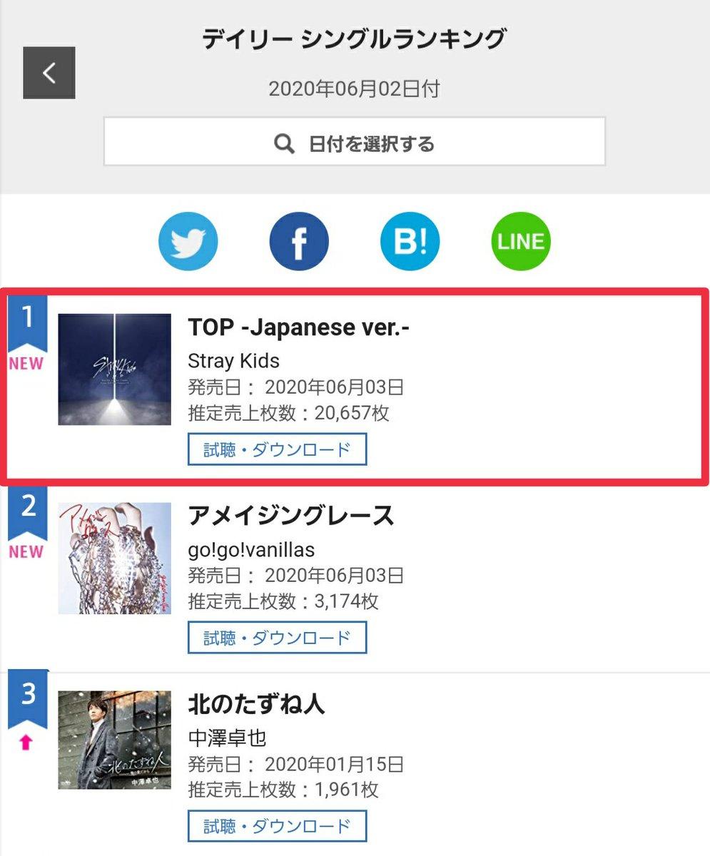 Stray Kids JAPAN 1st single『TOP -Japanese ver.-』がオリコンデイリーシングルランキング(06.02付)にて1位を記録! STAYの皆さん、本当にありがとうございます♡ スキズはこれからもTOPに向かって走り続けます!STAYの皆さん、一緒に行きましょう!#StrayKids#スキズ
