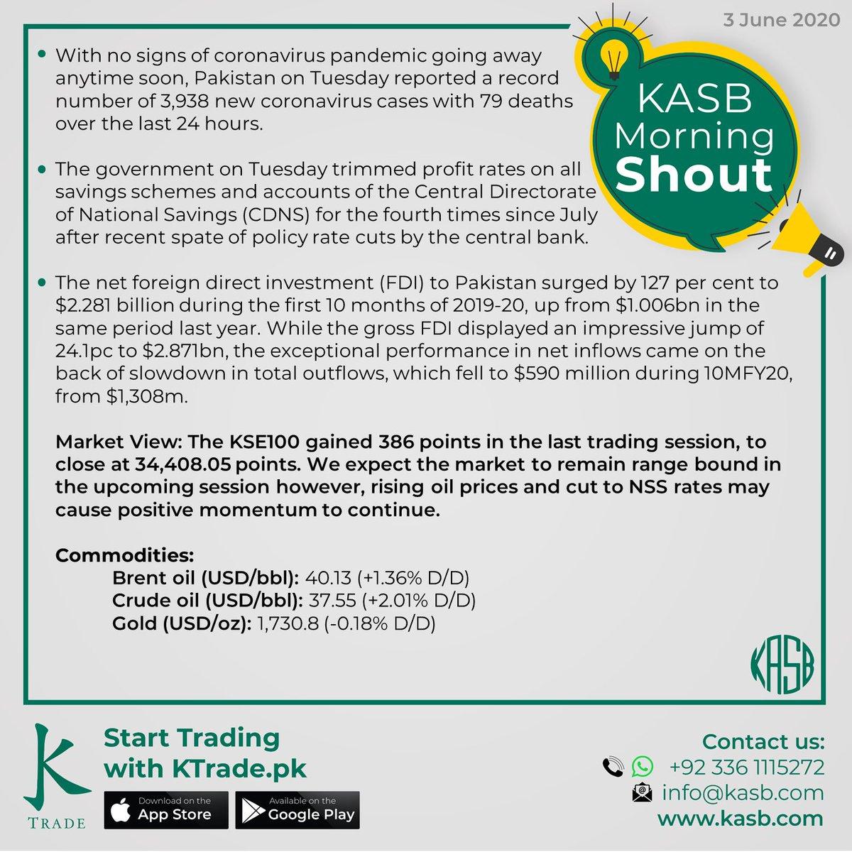 KASB Morning Shout: Our views on today's news #kasb #smartinvesting #psx #stockmarket #KTrade #onlinetrading #pakistaneconomy #imrankhan #sbp #inflation #kse100 #brokeragehouse #psxstocks #marketupdate #emergingmarkets #frontiermarkets #news #morning #today #views https://t.co/B6a66TsnPs