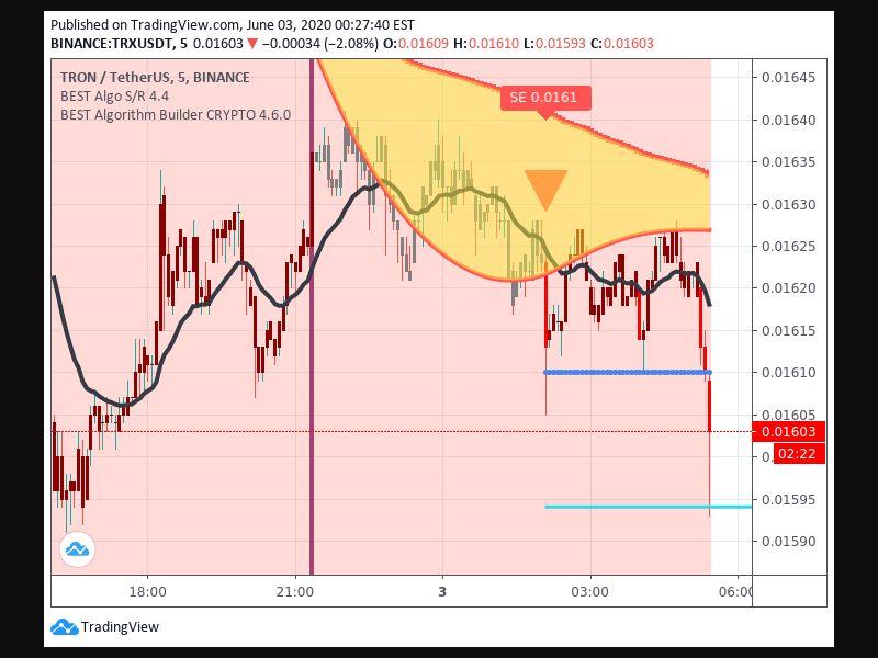 TradingView trade Entry Signal Time 36 25