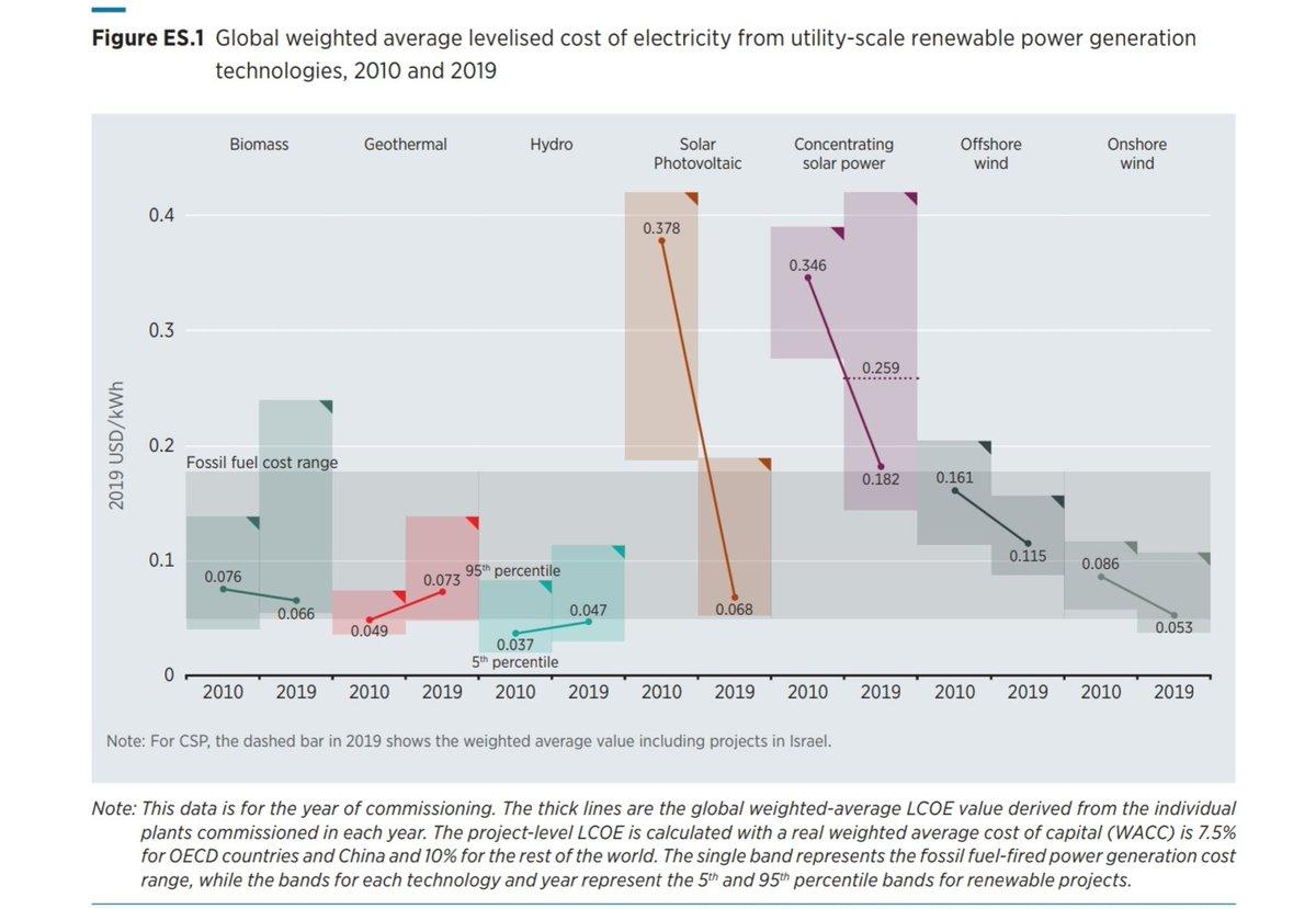 Los precios de las renovables han bajado tanto que ya no tiene sentido construir otro tipo de centrales eléctricas. Con el sol, viento y agua que tenemos en España, nuestra electricidad debería ser de las más baratas (y limpias) del mundo. Sólo hay que cambiar la ley.
