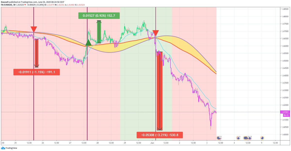 TradingView trade Latest signals given by our indicator on some EUR forex pairs on our 30minutes charts