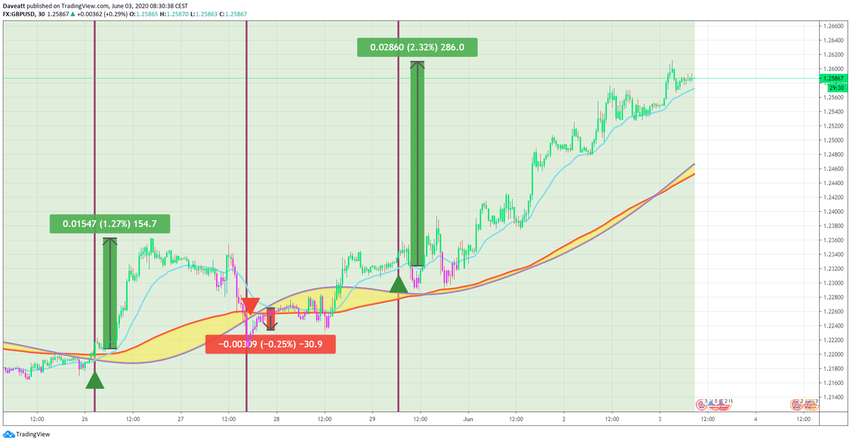 TradingView trade Latest signals given by our indicator on some GBP forex pairs on our 30minutes charts