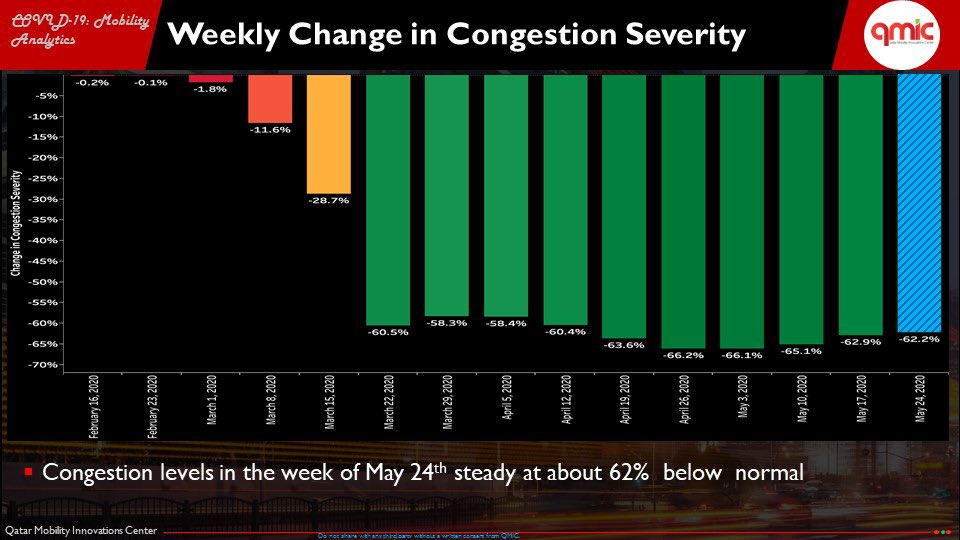 Including results for May 24-30, here is our weekly  #Mobility behavior report in #Qatar based on QMIC's own data bank. - Congestion very low, but outdoor activity increased slightly - Traffic to airport continues to increase, still 65% below normal  #Doha  #COVID19 @dohanewspic.twitter.com/hsPBxFAtcB