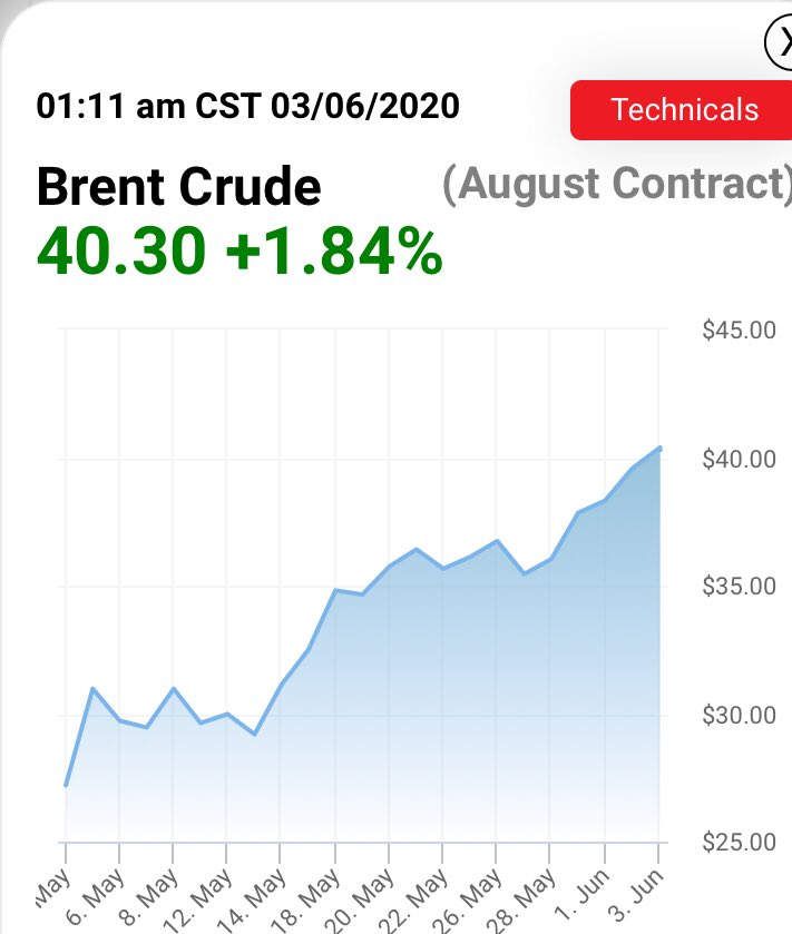 Brent crude oil crosses the $40 mark for the first time in almost three months. The markets are expecting oil cartel - OPEC+ to extend the deep production cuts that were announced in April. The OPEC+ meeting for tomorrow is still not confirmed. #OOTT #oilprices https://t.co/eWj0geHEbN