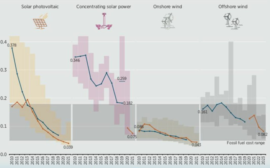 We are witnessing an #energyrevolution!!   LOOK at these cost reductions over the last decade!! #Renewable energy is now cheaper than dirty #fossilfuels in much of the world! #BuildBackBetterpic.twitter.com/rFADI3bRYr