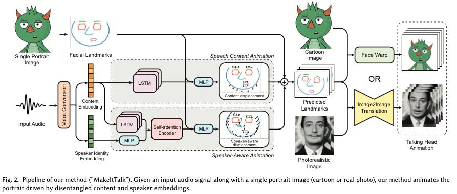 音声をもとに1枚絵を動かす研究。音声を発話の仕方とその音声独自の特徴とに分離し、さらに画像ではなく中間表現としてランドマークを出力させることによって問題を簡単化、つまりネットワークのサイズを抑えることに成功している