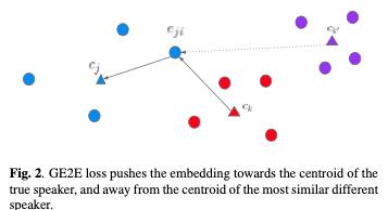返信先の研究において、話者独自の特徴と一般的な発話の特徴を分離するために利用した技術。Triplet Lossを利用した既存のロスを改良し埋め込み空間で最近傍の話者と距離を引き離すように学習させるGeneralized End2End lossを提案。精度を10%上げながら学習時間を60%に短縮