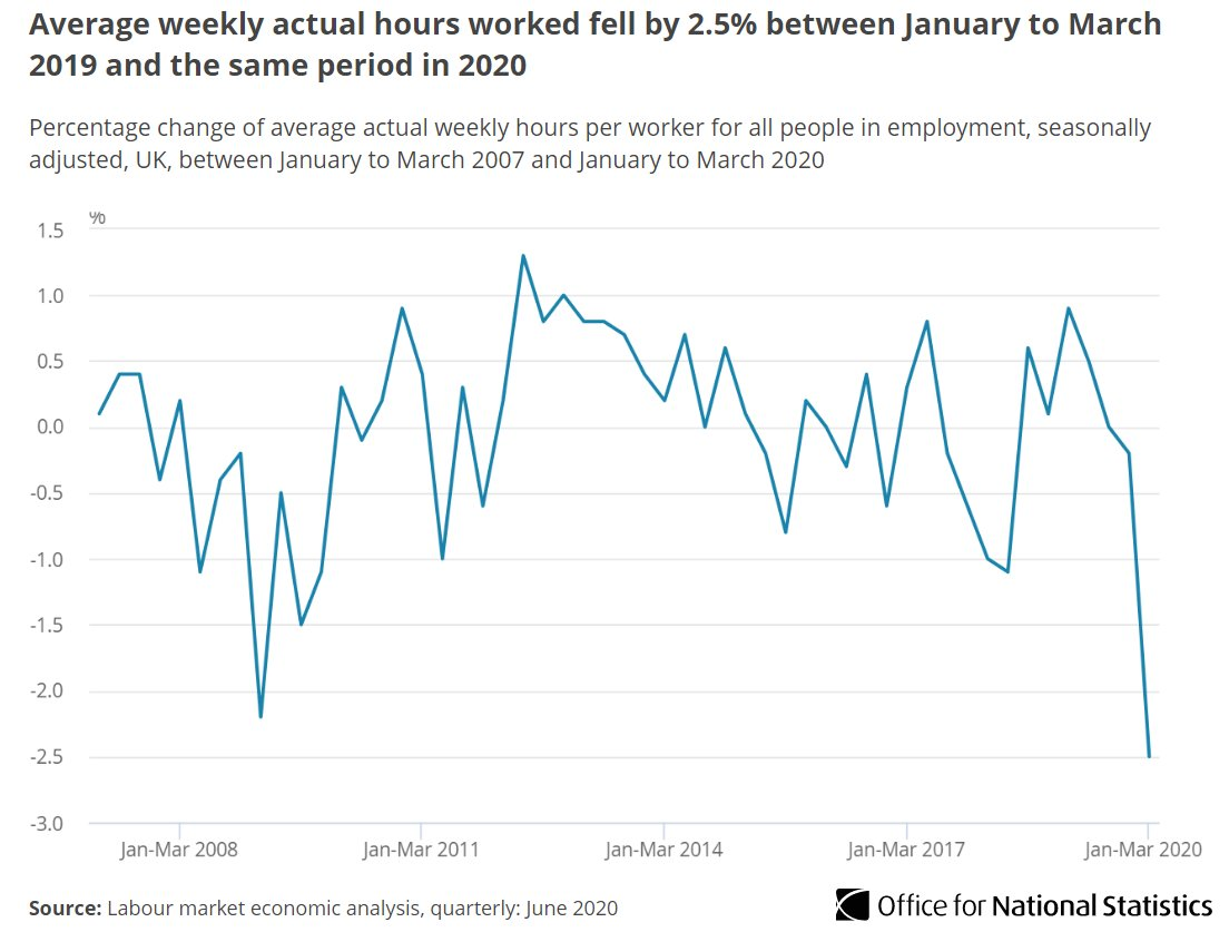 New quarterly labour market analyses from ONS showing some early impact of #COVID19