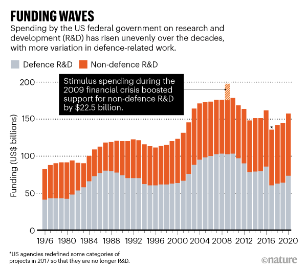 Post #Covid_19 financial crises could spell trouble for science budgets but spending could surge in some countries | Part 2 in our series on science after the #pandemic | #STEM  https://t.co/IisbP4lo82 https://t.co/lOOqBHTLbl
