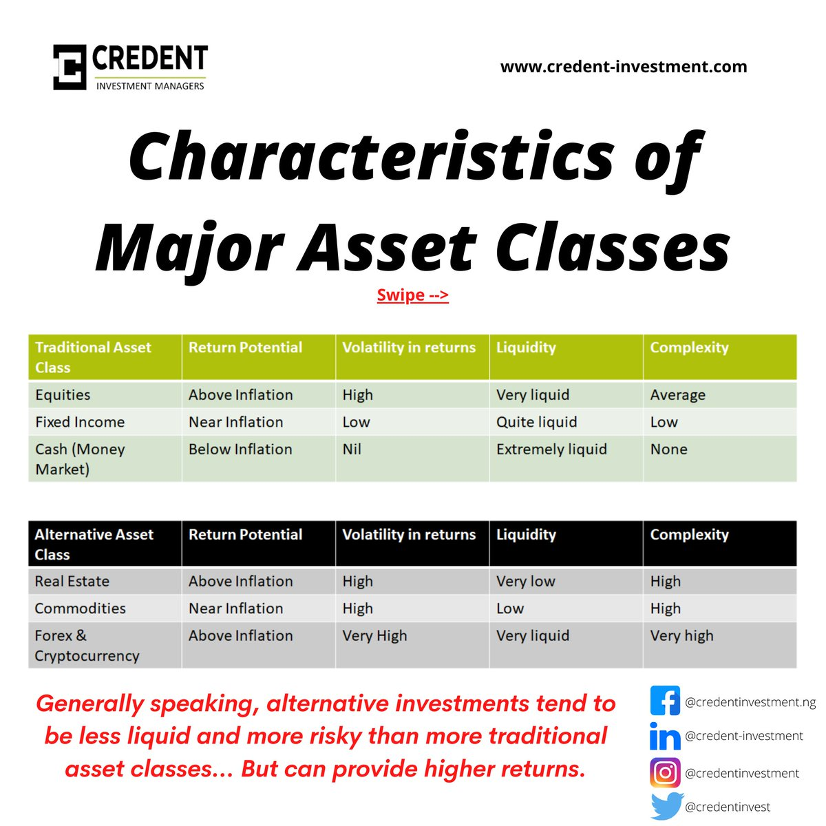 An optimal portfolio will have a combination of asset classes that helps to maximise returns whilst minimizing risk.  #assetmanagement #assetallocation #financialindependence #financialgoals #financialplanning #financialliteracy #financialeducation #wealthmanagementpic.twitter.com/HeNUJb6b4g