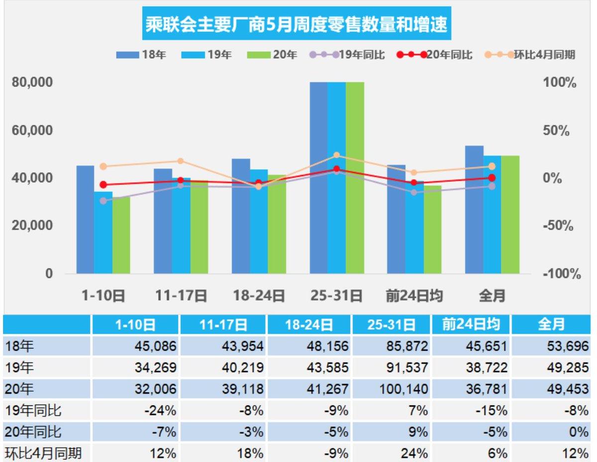 #China 25-31 May avg daily #auto retail sales at 100,140, +9% YoY. 1-31 May retail sales at 49,453, 0% YoY. #China 25-31 May avg daily #auto wholesale at 100,230, -2% YoY. 1-31 May wholesale at 50,541, +9% YoY. (CPCA) pic.twitter.com/3bhkfWo3ve
