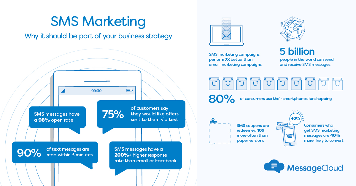 SMS communication can help businesses develop customer relationships and increase conversions, but it also keeps people connected. Whatever your messaging needs, #SMSmarketing has fantastic engagement rates and puts your message in the hands of customers.   https://www. messagecloud.com/?utm_source=tw itter&utm_medium=post&utm_campaign=030620   … <br>http://pic.twitter.com/92wJg9SGS4