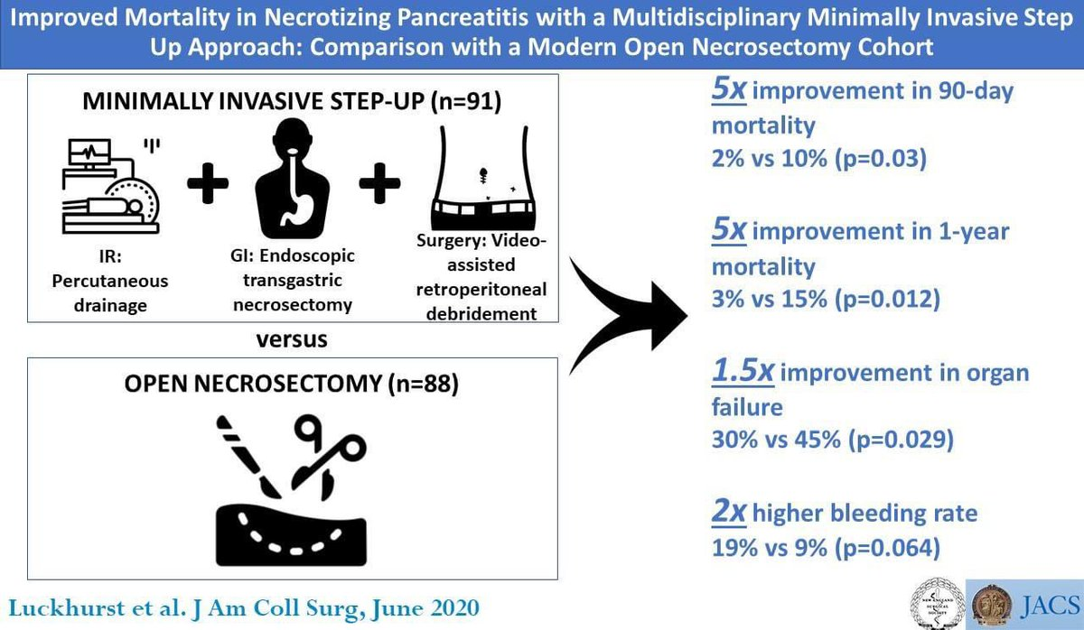 #SoMe4MIS Step Up Approach in Necrotizing Pancreatitis: improving outcomes! @Cirbosque @SWexner @DissanaikeMD @pferrada1 @TecSurgeon @RodriguezParra_ @almagoch @EwenGriffiths @NeilFlochMD @juliomayol @SAGES_Updates @JAmCollSurg #MISIRGlobalSurgery #SoMe4Surgery #SoMe4SurgResident https://t.co/HVmSWvgmSl