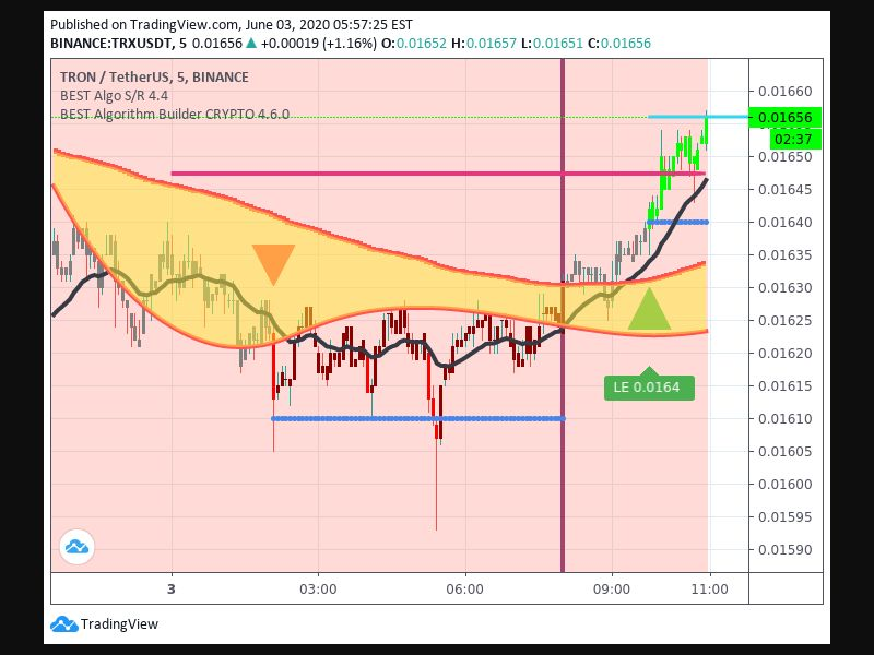 TradingView trade Entry Signal Time 36 945