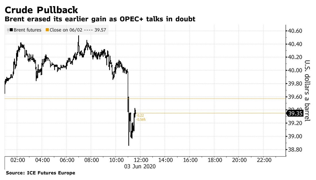 Oil erases gains as this month's OPEC+ meeting is put in doubt over cheating by some nations on their output-cuts deal  https:// trib.al/zSW7Vfu     <br>http://pic.twitter.com/FXi6qRXwYj