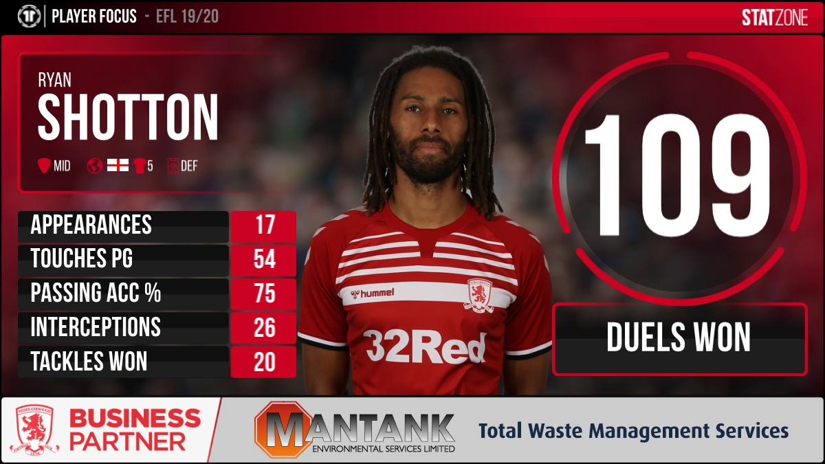 ⚽ Ryan Shotton has made 17 league appearances for #Boro this season.   Here are the defender's stats from the @SkyBetChamp campaign. 👇 #EFL @mantankesl https://t.co/H5nSWrPriA