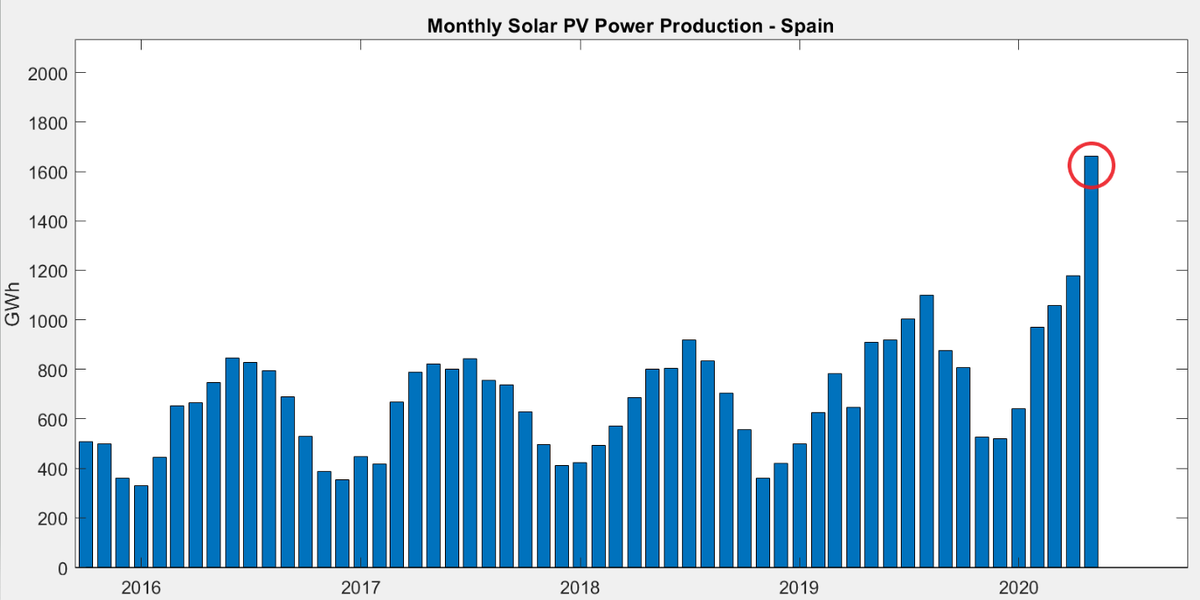 An all-time record of 1660 GWh of photovoltaic #solarpower production in #Spain in May, increasing 83% year-on-year. Will we see this new record be beaten already within the next few summer months? #SmarterTrading #Powerpic.twitter.com/hNgtmze43J